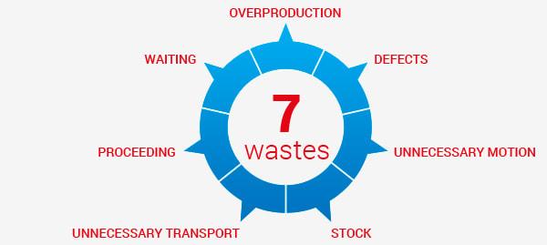 seven wastes