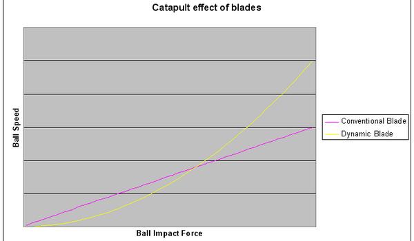 Balsa_Blade_Graph