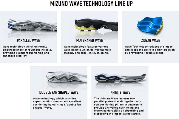 Mizuno_Wave_1