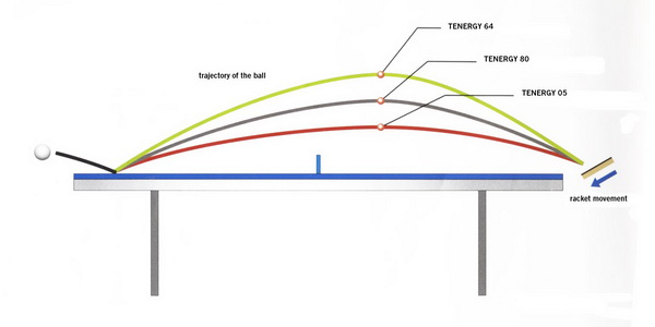 Tenergy_Backspin_Trajectory
