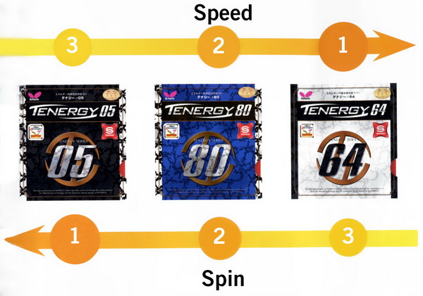 Tenergy_Speed_Spin