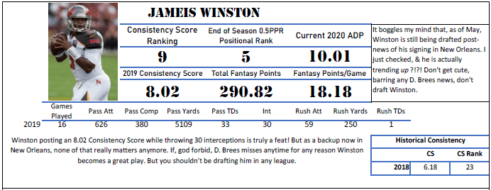 Jameis Winston The 2020 Fantasy Football Consistency Collection King Fantasy Sports