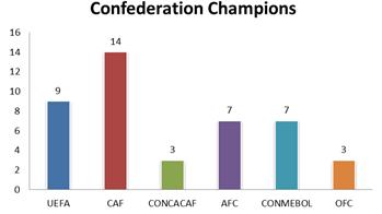 Confederation Champions