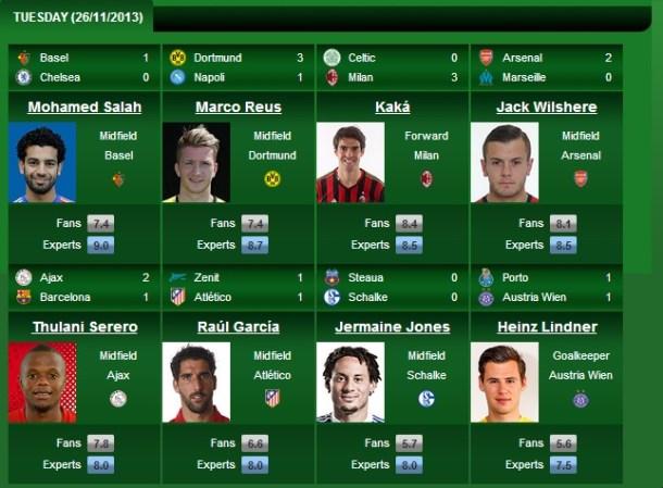 UEFA - Mohamed Salah Player of the Week