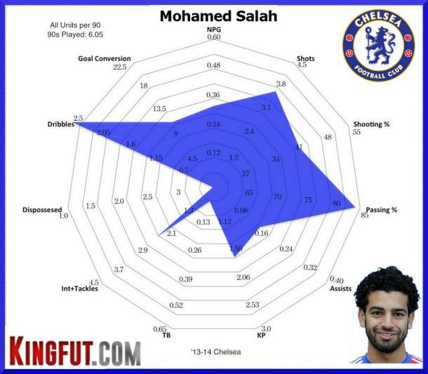 Mohamed Salah - Radar