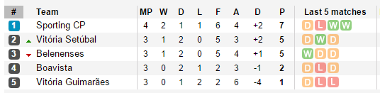 taca-da-liga-table