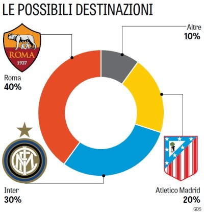 Salah's possible destination next season by percentage