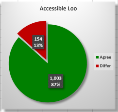 Pie chart. Title Accessible Loo. 1,001 87% Agree 154 13% Differ.