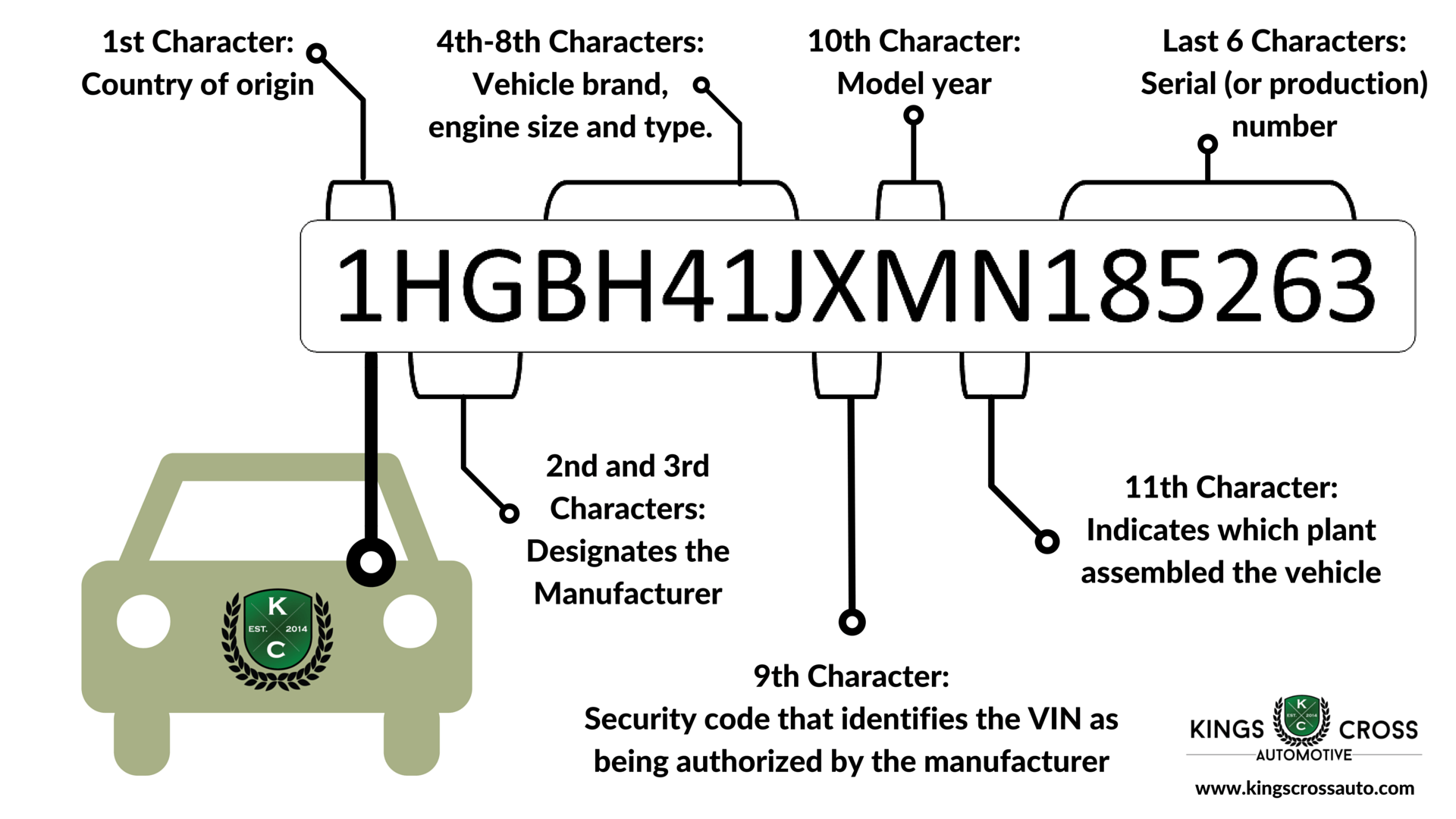 how to read vehicle vin