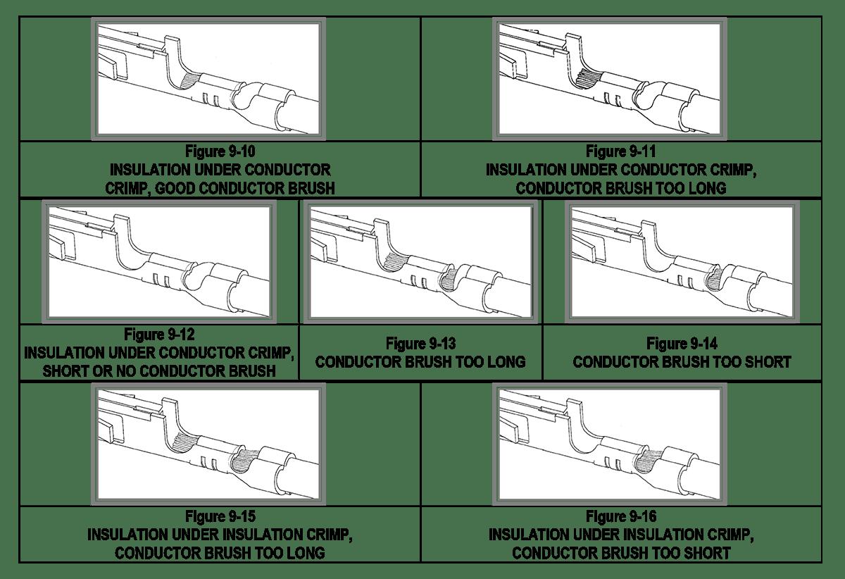 Terminal Crimping Force Standard