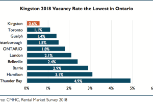 Kingston's vacancy rate is the lowest in Ontario, at a record low 0.6%