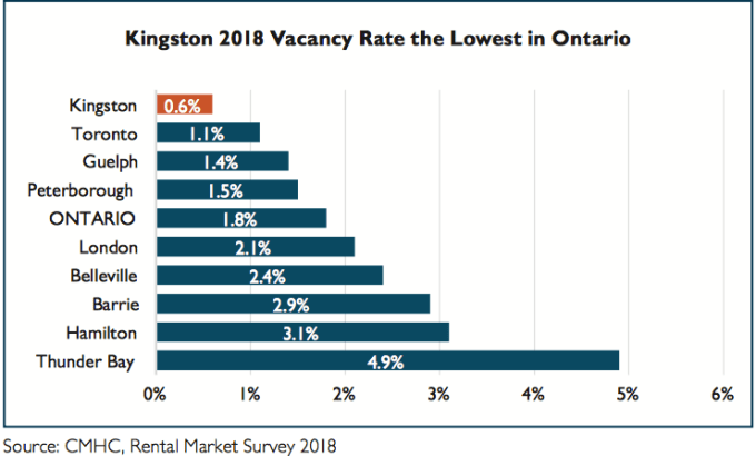 The vacancy rate in Kingston is the lowest in Ontario, at a record low 0.6%