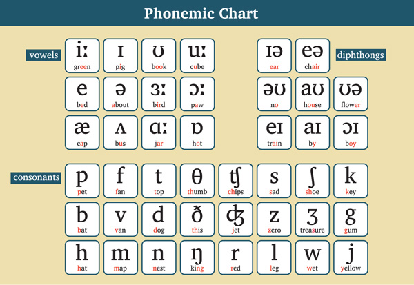 Phonemic Chart Kinney Brothers Publishing