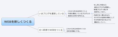 WEBを新しくつくる