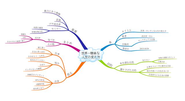 「世界一カンタンな人生の変え方」のマップ