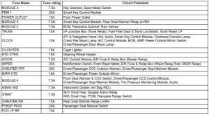 Kia Optima: Fuserelay panel description  Fuses  Maintenance  Kia Optima TF 20112019 Owners