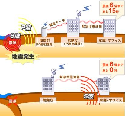 Prediccion Terremotos