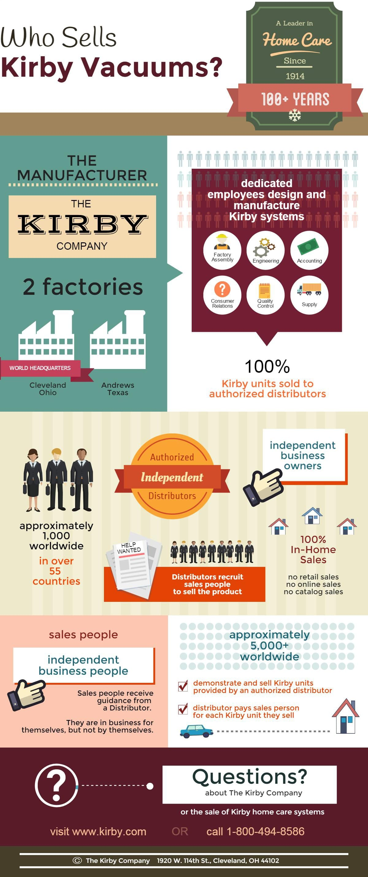Infographic Kirby vacuums are sold by independent sales people