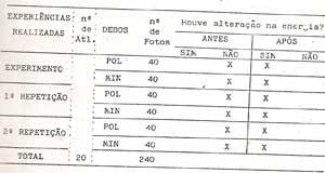 Distribuição dos Resultados das Observações das Alterações Kirliangráficas