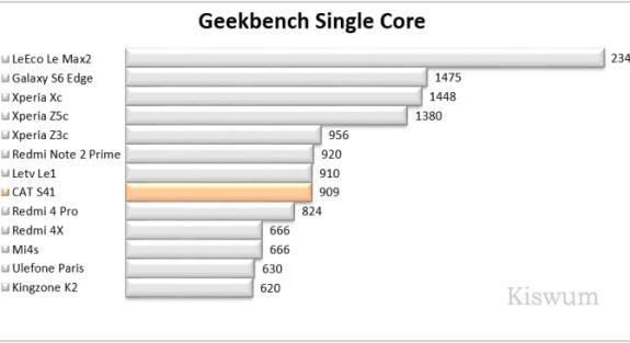https://i1.wp.com/www.kiswum.com/wp-content/uploads/CAT_S41/Benchmark_08.png?resize=575%2C313&ssl=1