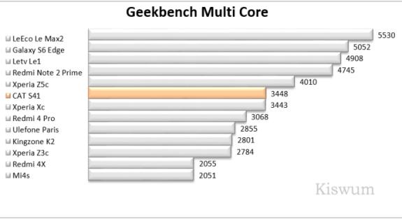 https://i1.wp.com/www.kiswum.com/wp-content/uploads/CAT_S41/Benchmark_09.png?resize=575%2C313&ssl=1