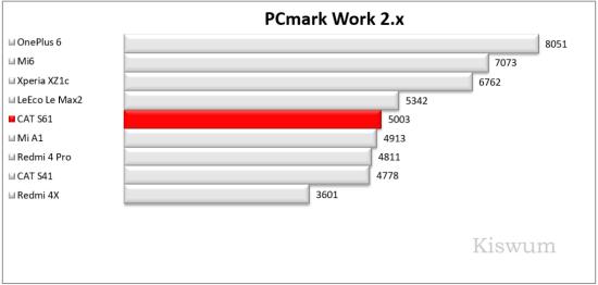 https://i1.wp.com/www.kiswum.com/wp-content/uploads/CAT_S61/Benchmark_02-Small.png?w=734&ssl=1