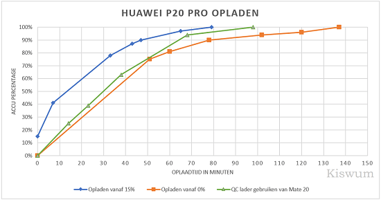 https://i1.wp.com/www.kiswum.com/wp-content/uploads/Huawei_P20Pro/P20Pro_Opladen-Small.png?w=734&ssl=1