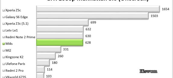 https://i1.wp.com/www.kiswum.com/wp-content/uploads/Mi4s/Benchmark_07.png?resize=574%2C260&ssl=1