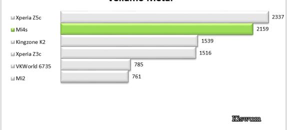 https://i1.wp.com/www.kiswum.com/wp-content/uploads/Mi4s/Benchmark_10.png?resize=574%2C260&ssl=1