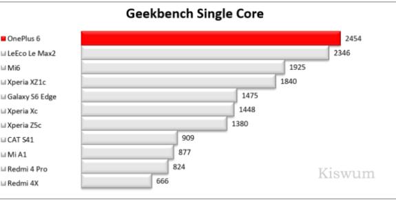 https://i1.wp.com/www.kiswum.com/wp-content/uploads/OnePlus6/Benchmark_07-Small.png?resize=575%2C290&ssl=1
