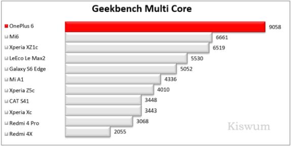 https://i1.wp.com/www.kiswum.com/wp-content/uploads/OnePlus6/Benchmark_08-Small.png?resize=575%2C290&ssl=1