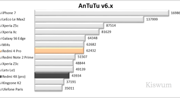 https://i1.wp.com/www.kiswum.com/wp-content/uploads/Redmi4Pro/Benchmark_01.png?resize=575%2C313&ssl=1