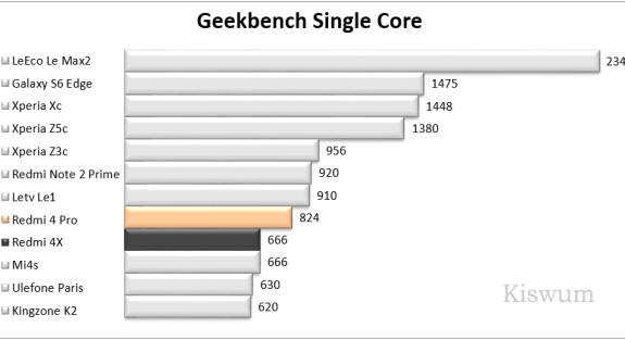 https://i1.wp.com/www.kiswum.com/wp-content/uploads/Redmi4Pro/Benchmark_05.png?resize=575%2C313&ssl=1