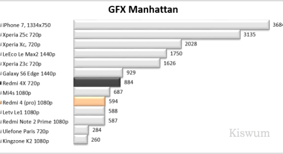 https://i1.wp.com/www.kiswum.com/wp-content/uploads/Redmi4Pro/Benchmark_09.png?resize=575%2C313&ssl=1