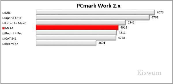 https://i1.wp.com/www.kiswum.com/wp-content/uploads/Xiaomi_A1/Benchmark_03-Small.png?w=734&ssl=1