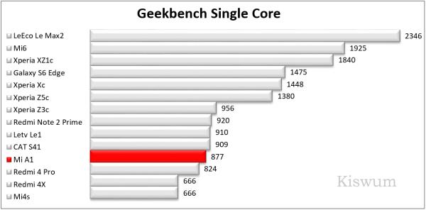 https://i1.wp.com/www.kiswum.com/wp-content/uploads/Xiaomi_A1/Benchmark_08-Small.png?w=734&ssl=1