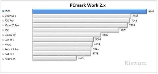 https://i1.wp.com/www.kiswum.com/wp-content/uploads/Xiaomi_Mi9/Benchmark_02-Small.png?w=734&ssl=1