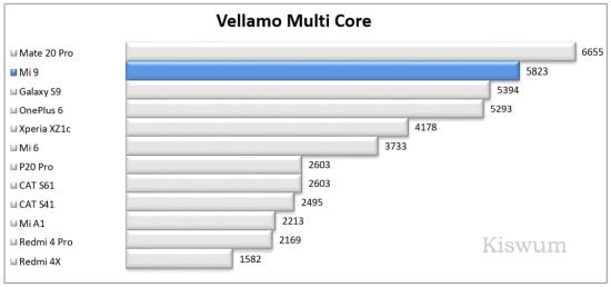 https://i1.wp.com/www.kiswum.com/wp-content/uploads/Xiaomi_Mi9/Benchmark_10-Small.png?w=734&ssl=1