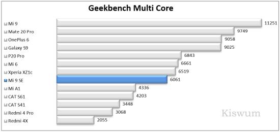 https://i1.wp.com/www.kiswum.com/wp-content/uploads/Xiaomi_Mi9SE/Benchmark_09-Small.png?w=734&ssl=1