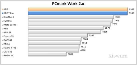 https://i1.wp.com/www.kiswum.com/wp-content/uploads/Xiaomi_Mi9t_pro/Benchmark_03-Small.png?w=734&ssl=1