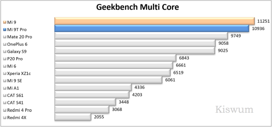 https://i1.wp.com/www.kiswum.com/wp-content/uploads/Xiaomi_Mi9t_pro/Benchmark_09-Small.png?w=734&ssl=1
