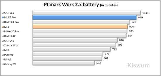 https://i1.wp.com/www.kiswum.com/wp-content/uploads/Xiaomi_Mi9t_pro/Benchmark_14-Small.png?w=734&ssl=1