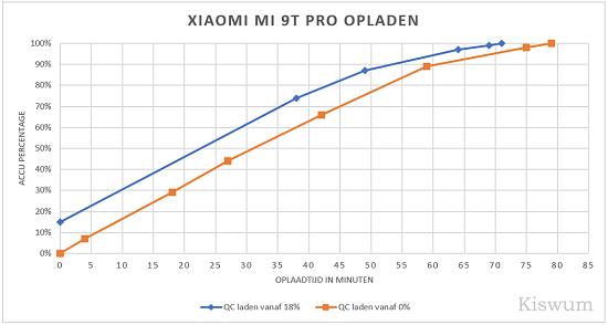 https://i1.wp.com/www.kiswum.com/wp-content/uploads/Xiaomi_Mi9t_pro/Oplaadtest-Small.png?w=734&ssl=1