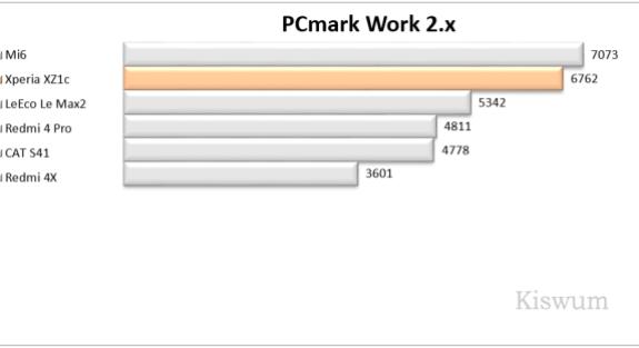 https://i1.wp.com/www.kiswum.com/wp-content/uploads/Xperia_XZ1c/Benchmark_02-Small.png?resize=575%2C313&ssl=1