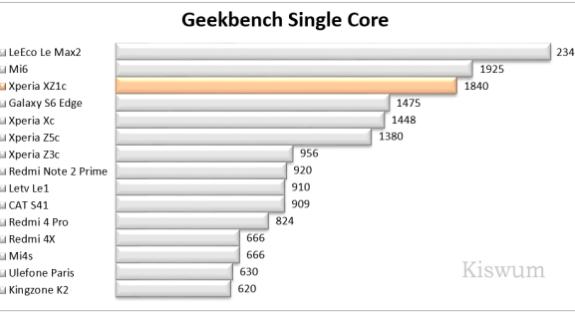 https://i1.wp.com/www.kiswum.com/wp-content/uploads/Xperia_XZ1c/Benchmark_07-Small.png?resize=575%2C313&ssl=1