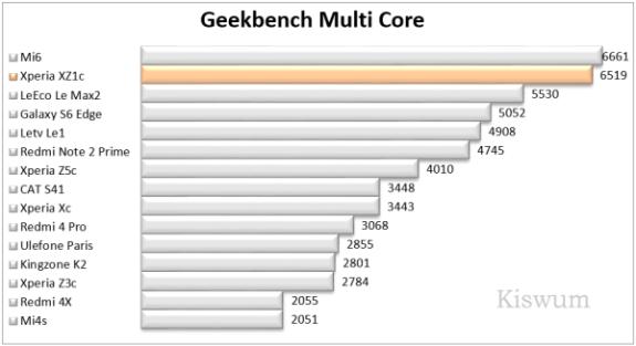 https://i1.wp.com/www.kiswum.com/wp-content/uploads/Xperia_XZ1c/Benchmark_08-Small.png?resize=575%2C313&ssl=1