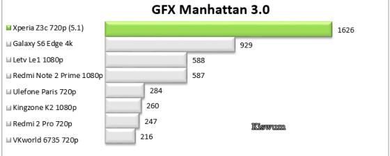 https://i1.wp.com/www.kiswum.com/wp-content/uploads/Xperia_Z3c/Benchmark_05.png?resize=560%2C224&ssl=1