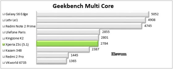 https://i1.wp.com/www.kiswum.com/wp-content/uploads/Xperia_Z3c/Benchmark_08.png?resize=560%2C224&ssl=1