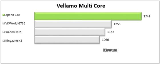https://i1.wp.com/www.kiswum.com/wp-content/uploads/Xperia_Z3c/Benchmark_12.png?resize=560%2C224&ssl=1