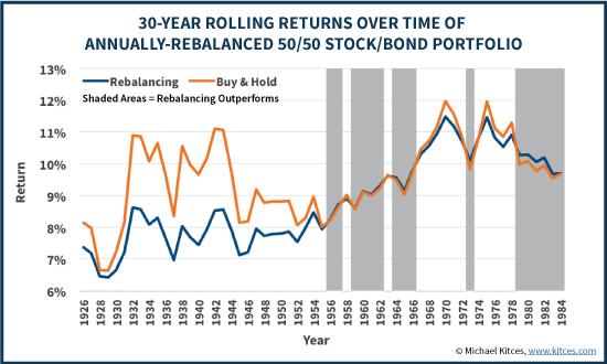 Portafoglio 50% azioni/50% obbligazioni ribilanciato